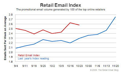 Click to view the Oct. 23, 2009 Retail Email Index larger