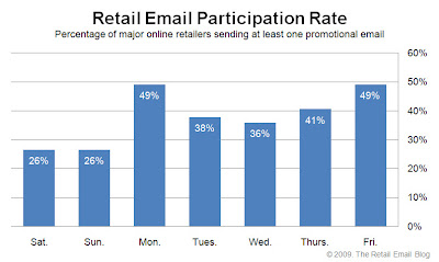 Click to view the Nov. 13, 2009 Retail Email Participation Rate larger