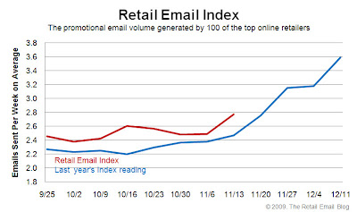Click to view the Nov. 13, 2009 Retail Email Index larger