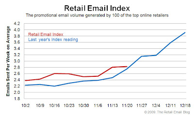 Click to view the Nov. 20, 2009 Retail Email Index larger