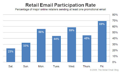 Click to view the Nov. 27, 2009 Retail Email Participation Rate larger