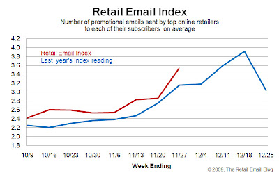 Click to view the Nov. 27, 2009 Retail Email Index larger