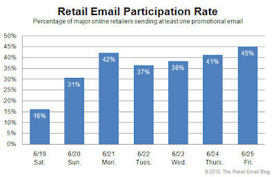 Click to view the June 25, 2010 Retail Email Participation Rate larger