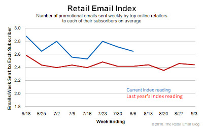 Click to view the Aug. 6, 2010 Retail Email Index larger
