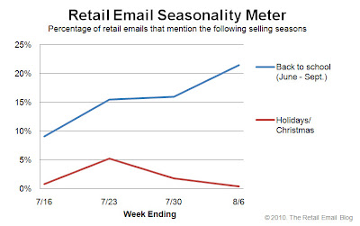 Click to view the Aug. 6, 2010 Retail Email Seasonality Meter larger