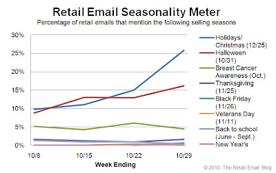 Click to view the Oct. 29, 2010 Retail Email Seasonality Meter larger