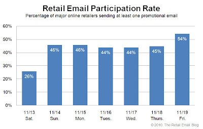 Click to view the Nov. 19, 2010 Retail Email Participation Rate larger