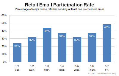 Click to view the Jan. 7, 2011 Retail Email Participation Rate larger