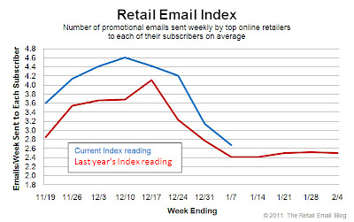 Click to view the Jan. 7, 2011 Retail Email Index larger