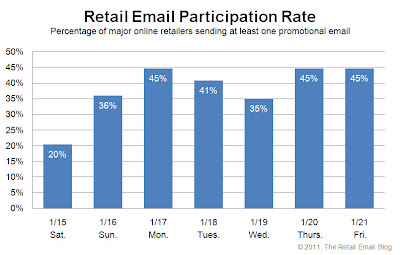Click to view the Jan. 21, 2011 Retail Email Participation Rate larger