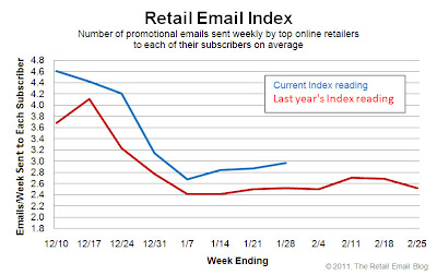 Click to view the Jan. 28, 2011 Retail Email Index larger