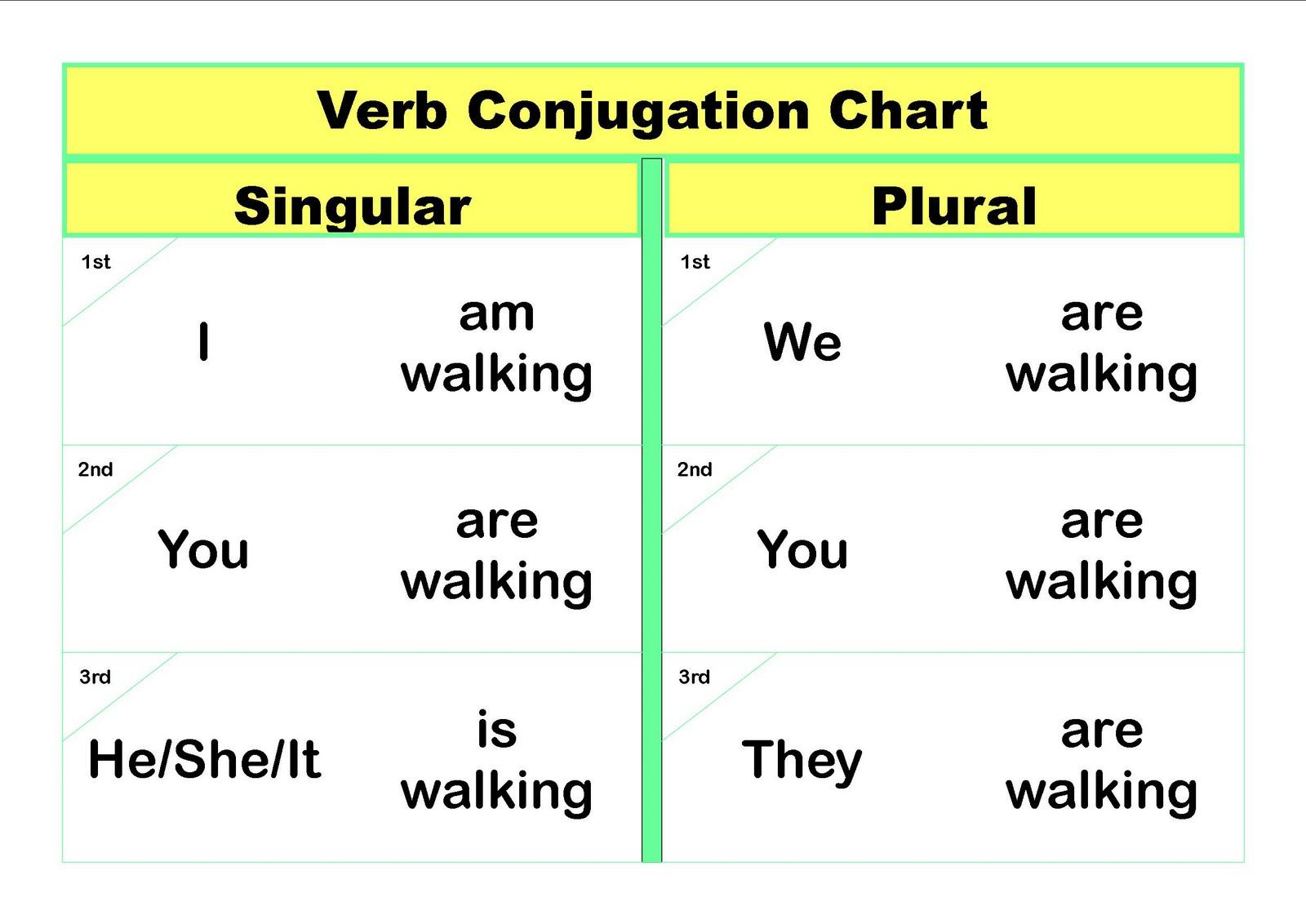 Tenses Of Verbs Chart | New Calendar Template Site