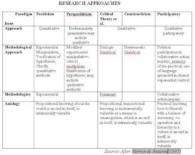 Research paradigm example