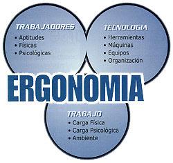Ergonomia prof jos luis pizarro a ergonomia for Caracteristicas de la ergonomia