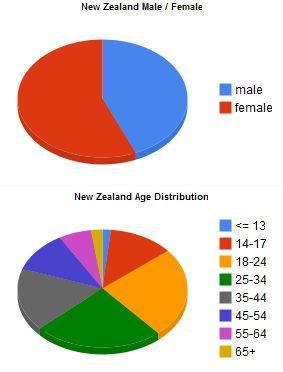 Facebook New Zealand Statistics