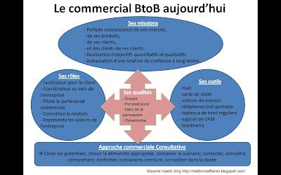 Il Pilote Le Partenariat Commercial De Bout En Et Concrtise La Relation Au Moyen Dissues Gagnant Par Des Bons Commande Profitables