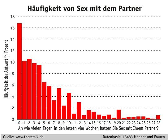 sexuelle kontakte Bayreuth