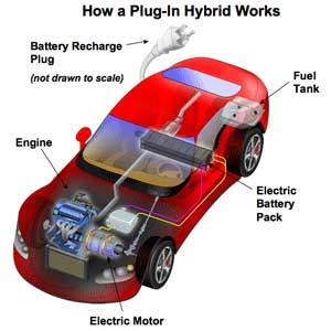 the advantages of a hybrid car over traditional cars But hybrid cars offer more than just great fuel economy, they offer many green advantages as well even a small increase in fuel economy makes a large difference in emissions over the life of the car.