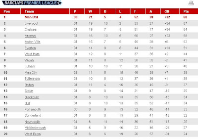 Epl table football premier league standing teams - Football english premier league table ...
