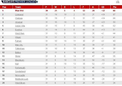 Barclays english premier league soccer news live scores match autos post - English premier league table ...