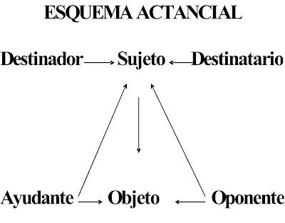 el esquema actancial