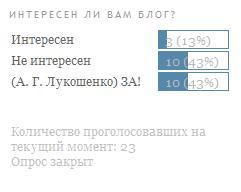 результаты голосования: ЗА!