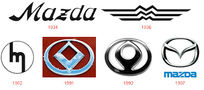 Mazdalogo on Mazda Logo