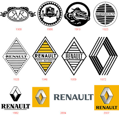 Renault - Evolution of Logos & Brand