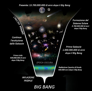 L'evoluzione dell'universo