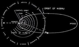 Orbita del Pianeta X secondo Sitchin
