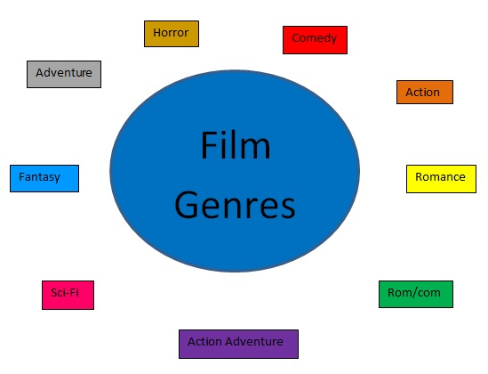 Write my as film studies coursework help