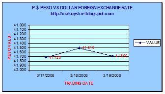 March 17-19, 2008 Peso-Dollar Forex