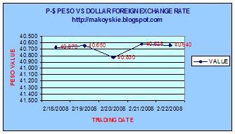 February 18-22, 2008 Peso-Dollar Forex