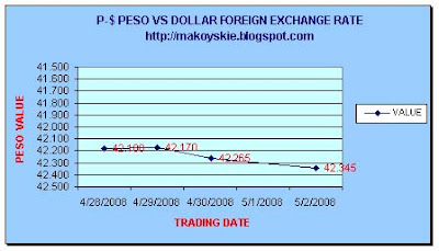 April 28 - May 2, 2008 Peso-Dollar Forex
