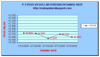 May 12-16, 2008 Peso-Forex Forex