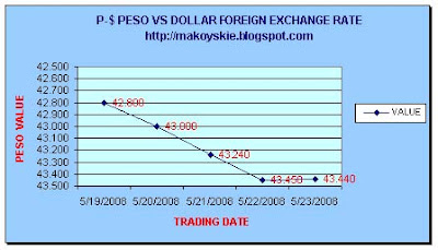 May 19-23, 2008 Peso-Forex Forex