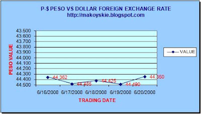 June 16-20, 2008 Peso-Forex