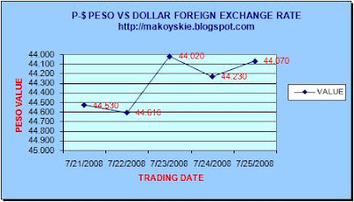 July 21-25, 2008 Peso-Forex