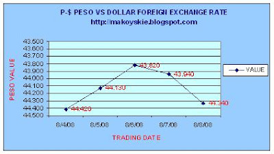August 4 - 8, 2008 Peso-Forex