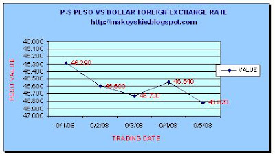September 1-5, 2008 Peso-Forex