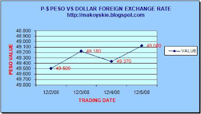 December 2-5, 2008 Peso-Dollar Forex