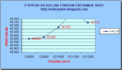 December 8-12, 2008 Peso-Dollar Forex