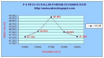 January 5-9, 2009 Peso-Dollar Forex