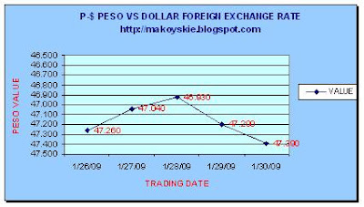 January 26-30, 2009 Peso-Dollar Forex