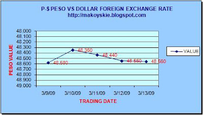 March 9-13, 2009 Peso-Dollar Forex