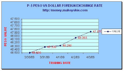 March 3 - April 3, 2009 Peso-Dollar Forex