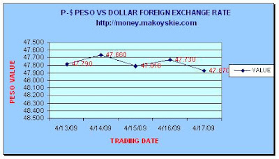 April 13-17, 2009 Peso-Dollar Forex