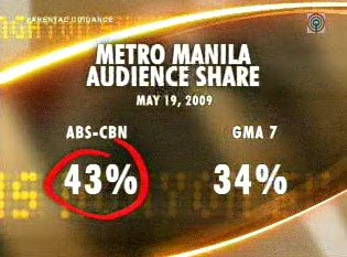 ABS-CBN Now Leads Mega Manila Ratings 3