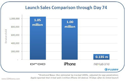 HTC Google Nexus One's Sales Disappointing,135000 Units In 1st 74 Days