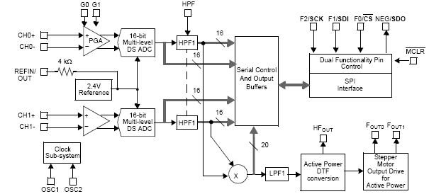 electronic integrated circuits ics poly phase energy metering ic rh electronicics blogspot com